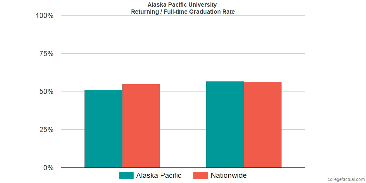 Graduation rates for returning / full-time students at Alaska Pacific University
