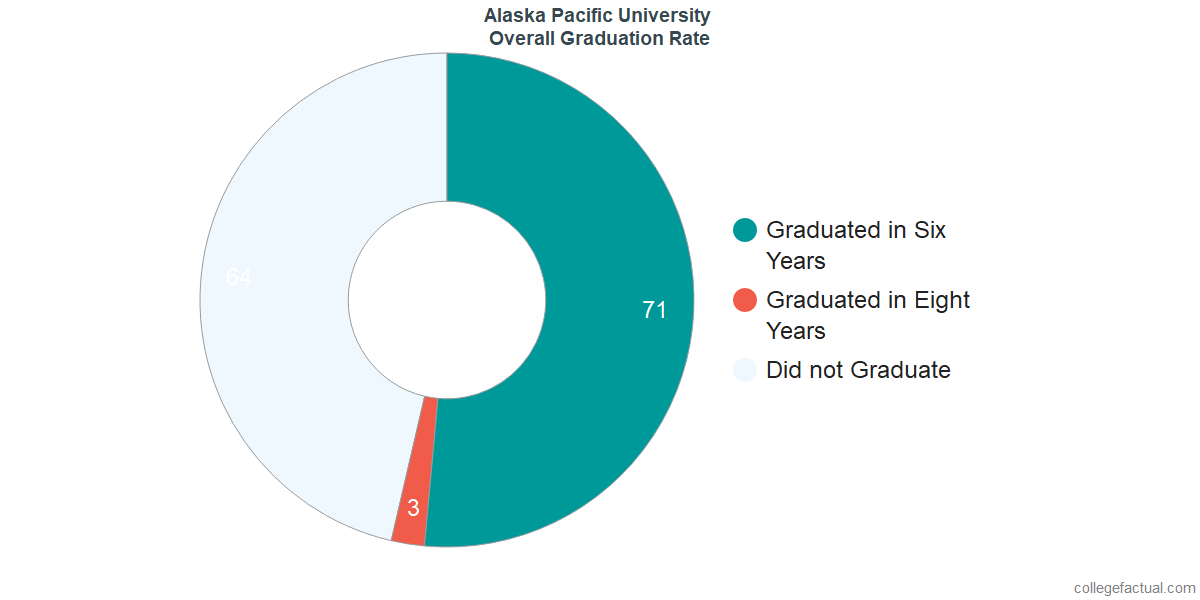 Undergraduate Graduation Rate at Alaska Pacific University