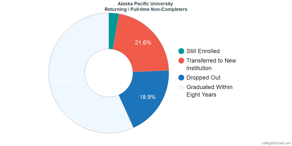 Non-completion rates for returning / full-time students at Alaska Pacific University