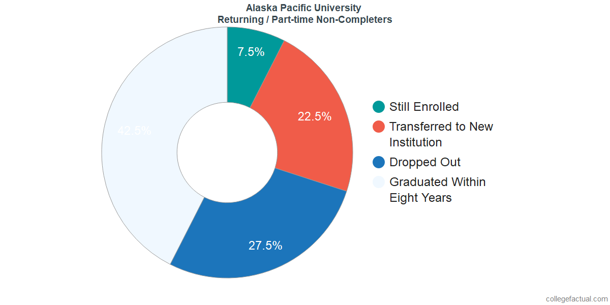 Non-completion rates for returning / part-time students at Alaska Pacific University