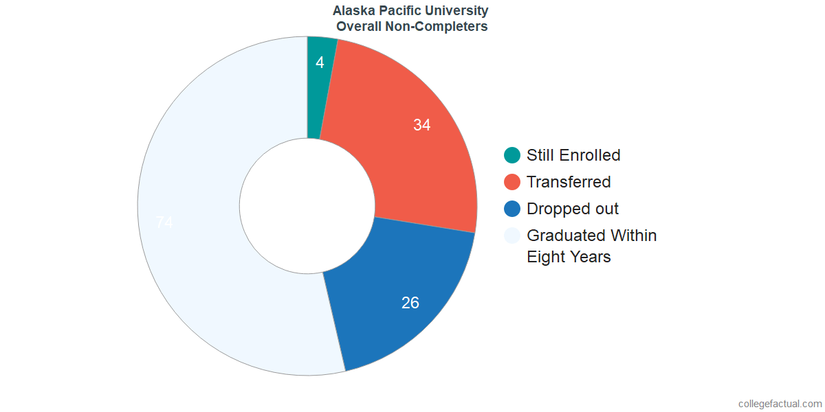 outcomes for students who failed to graduate from Alaska Pacific University