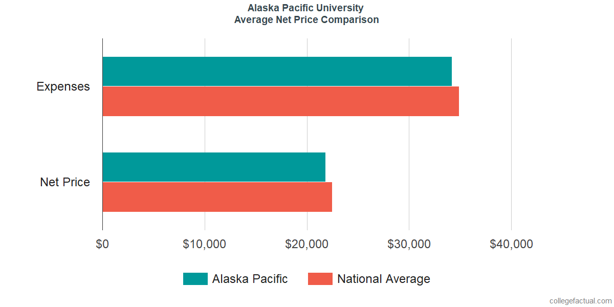 Net Price Comparisons at Alaska Pacific University