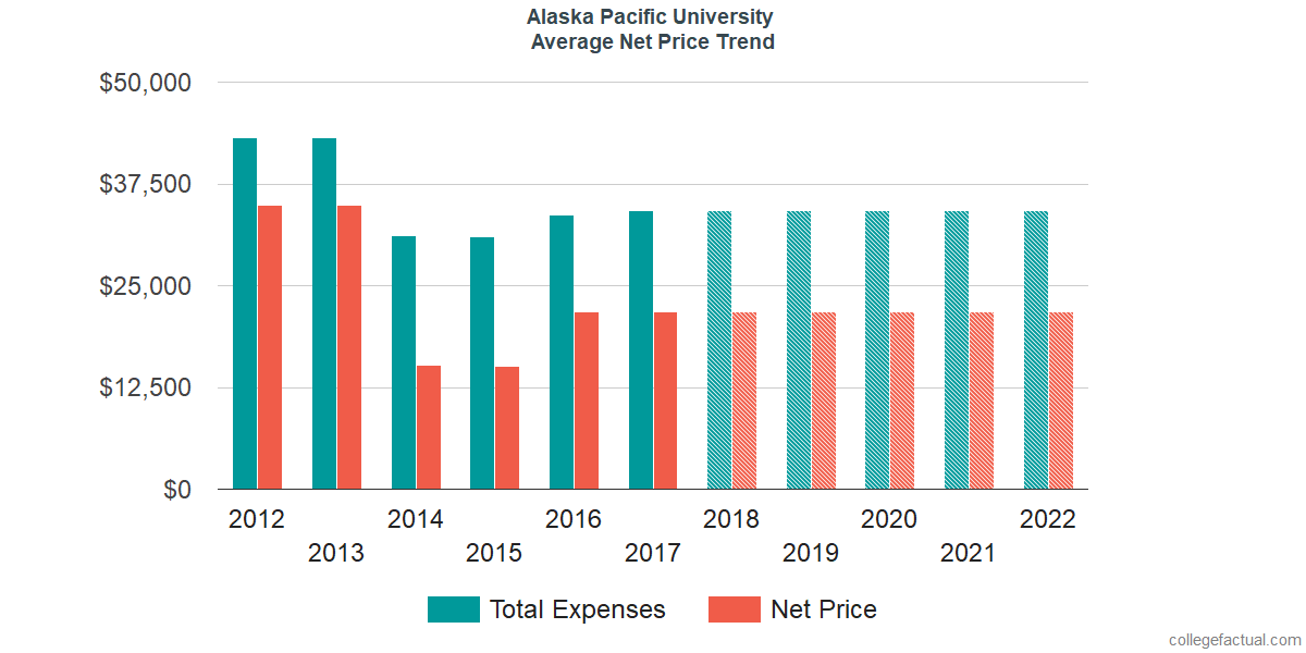 Net Price Trends at Alaska Pacific University