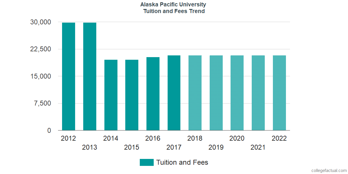 Tuition and Fees Trends at Alaska Pacific University