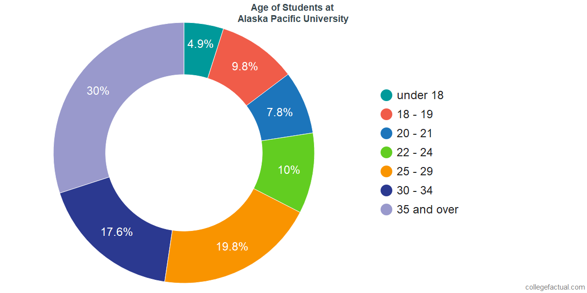 Age of Undergraduates at Alaska Pacific University