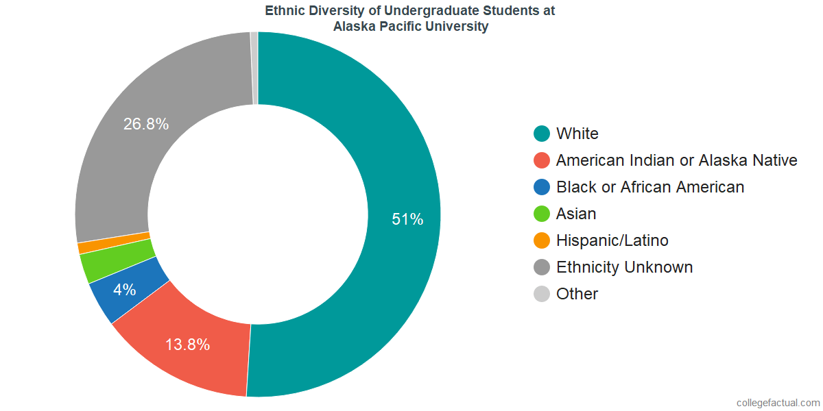 Undergraduate Ethnic Diversity at Alaska Pacific University