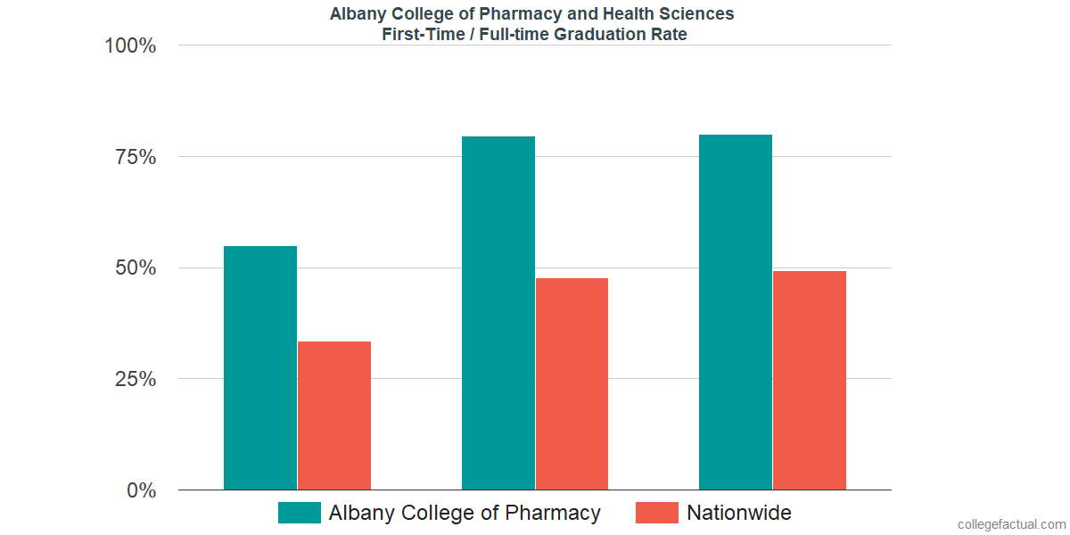 Graduation rates for first-time / full-time students at Albany College of Pharmacy and Health Sciences
