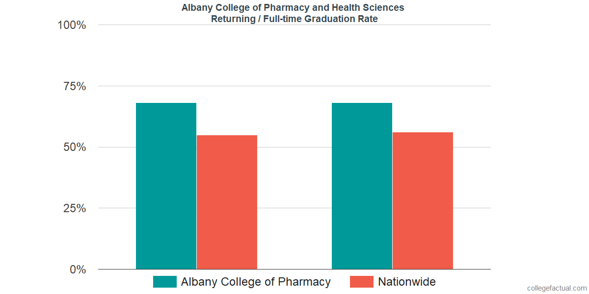 Graduation rates for returning / full-time students at Albany College of Pharmacy and Health Sciences