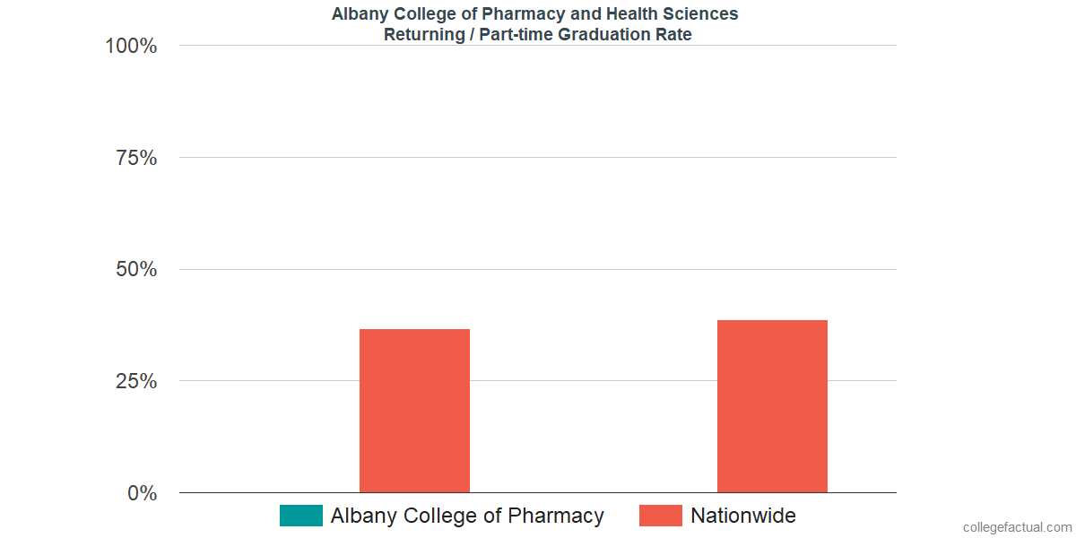 Graduation rates for returning / part-time students at Albany College of Pharmacy and Health Sciences