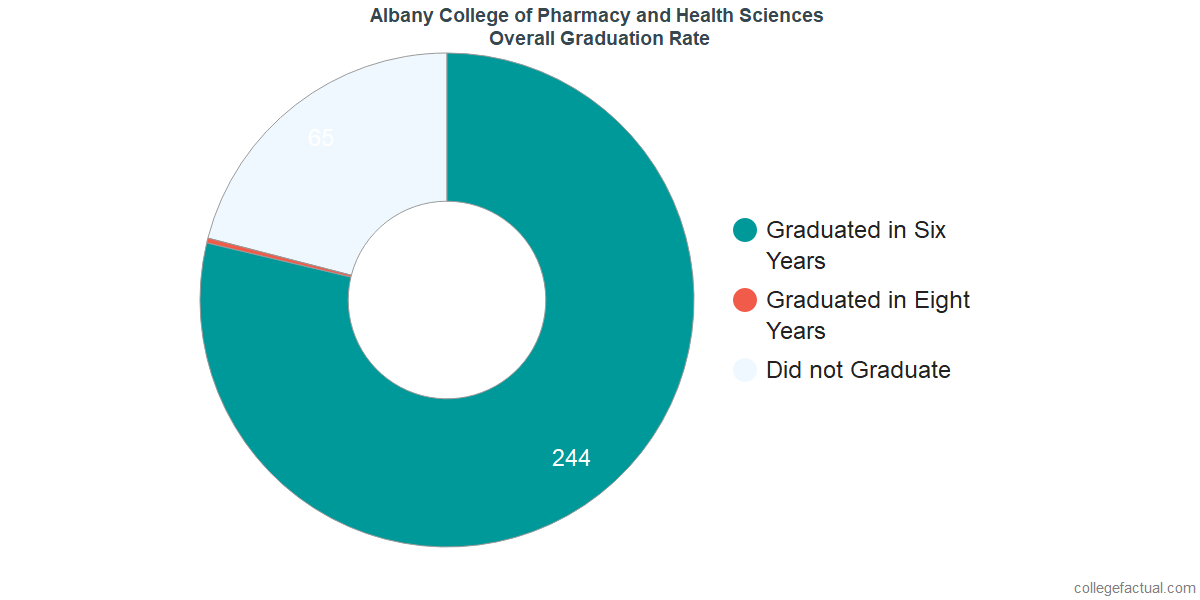 Albany College of PharmacyUndergraduate Graduation Rate