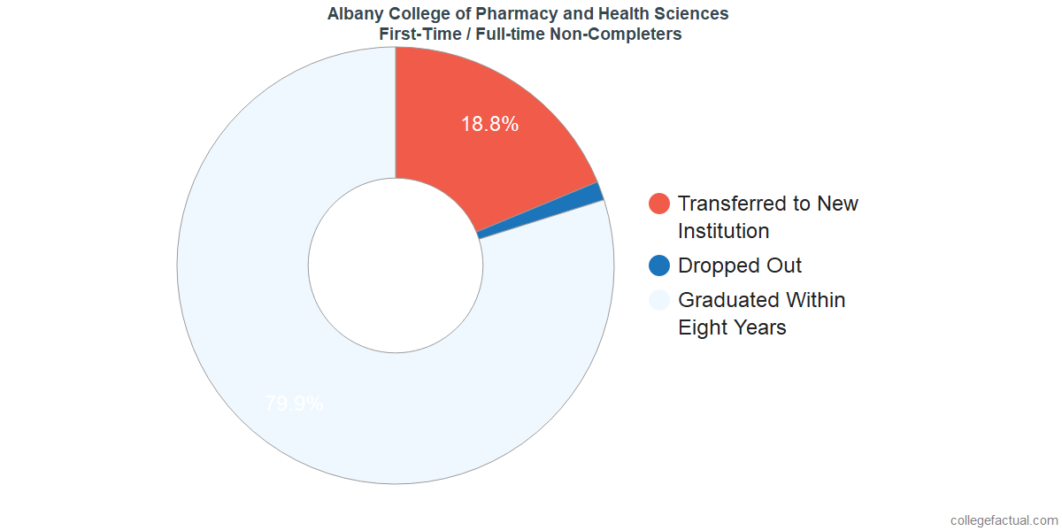 Non-completion rates for first-time / full-time students at Albany College of Pharmacy and Health Sciences