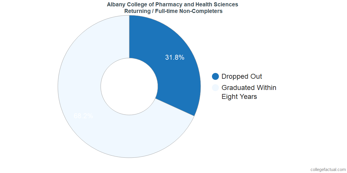 Non-completion rates for returning / full-time students at Albany College of Pharmacy and Health Sciences
