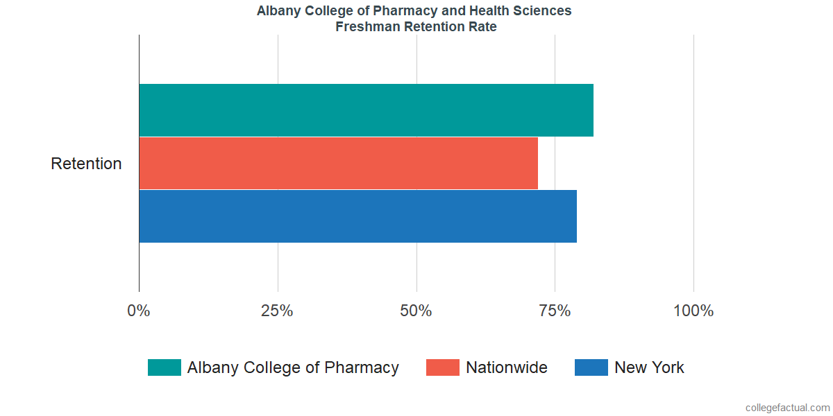 Albany College of PharmacyFreshman Retention Rate