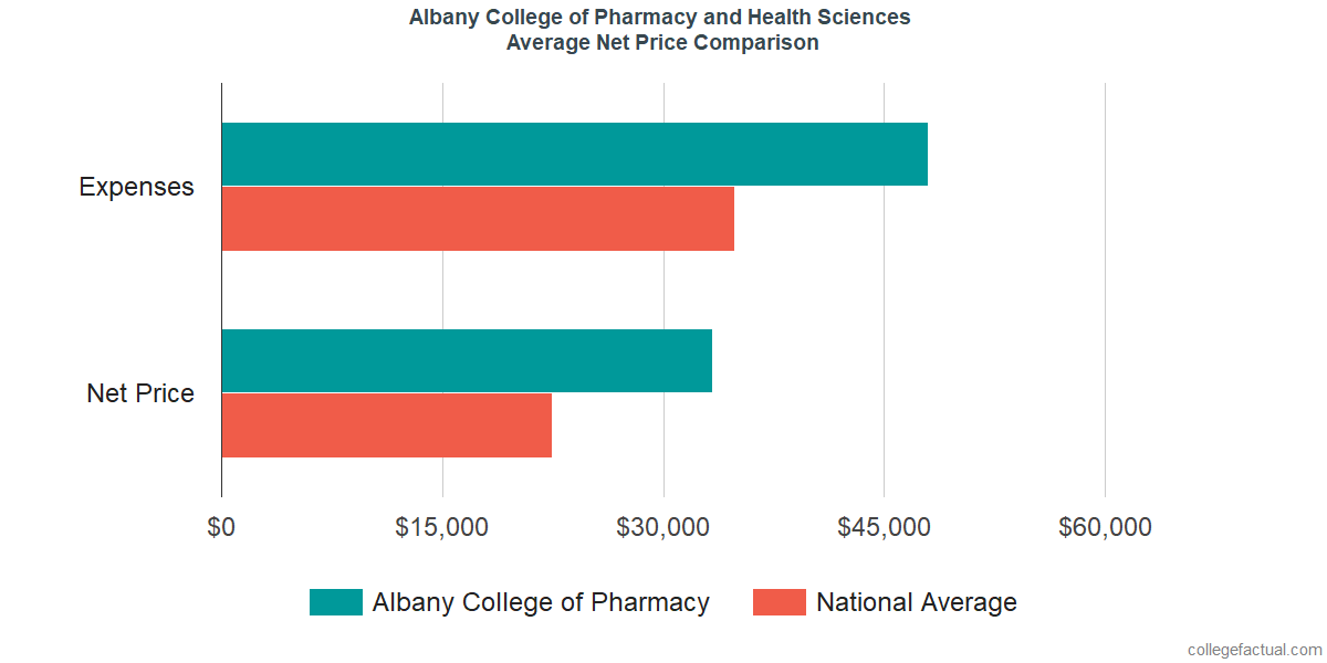 Net Price Comparisons at Albany College of Pharmacy and Health Sciences