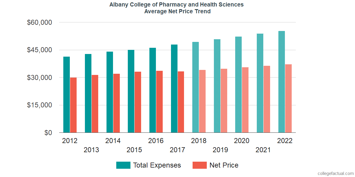 Net Price Trends at Albany College of Pharmacy and Health Sciences