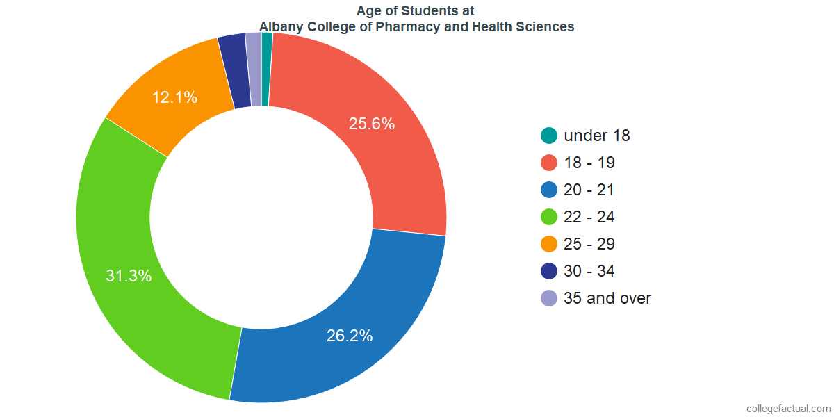 Age of Undergraduates at Albany College of Pharmacy and Health Sciences