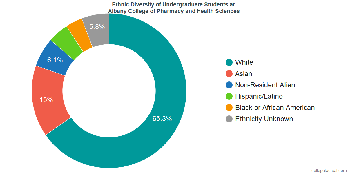 Ethnic Diversity of Undergraduates at Albany College of Pharmacy and Health Sciences