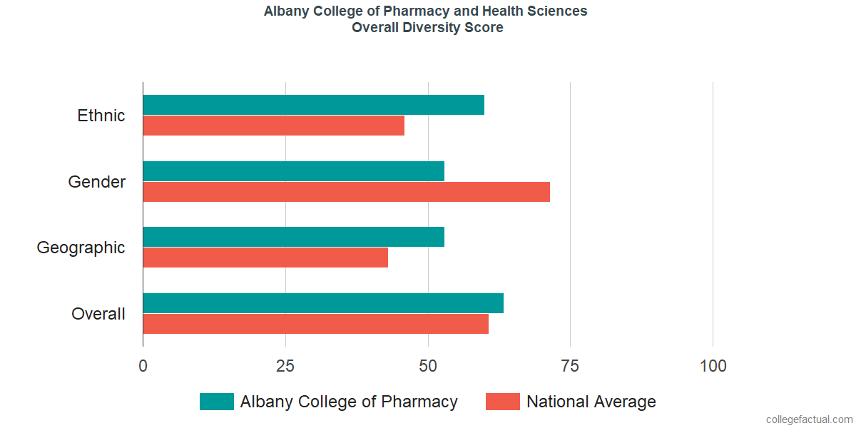 Overall Diversity at Albany College of Pharmacy and Health Sciences