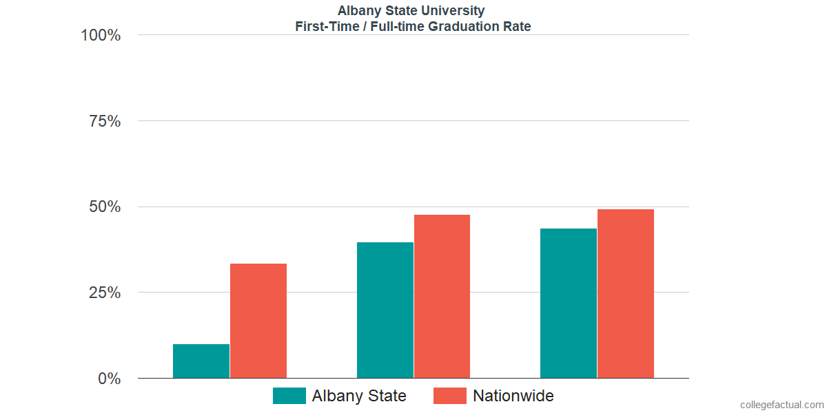 Graduation rates for first-time / full-time students at Albany State University
