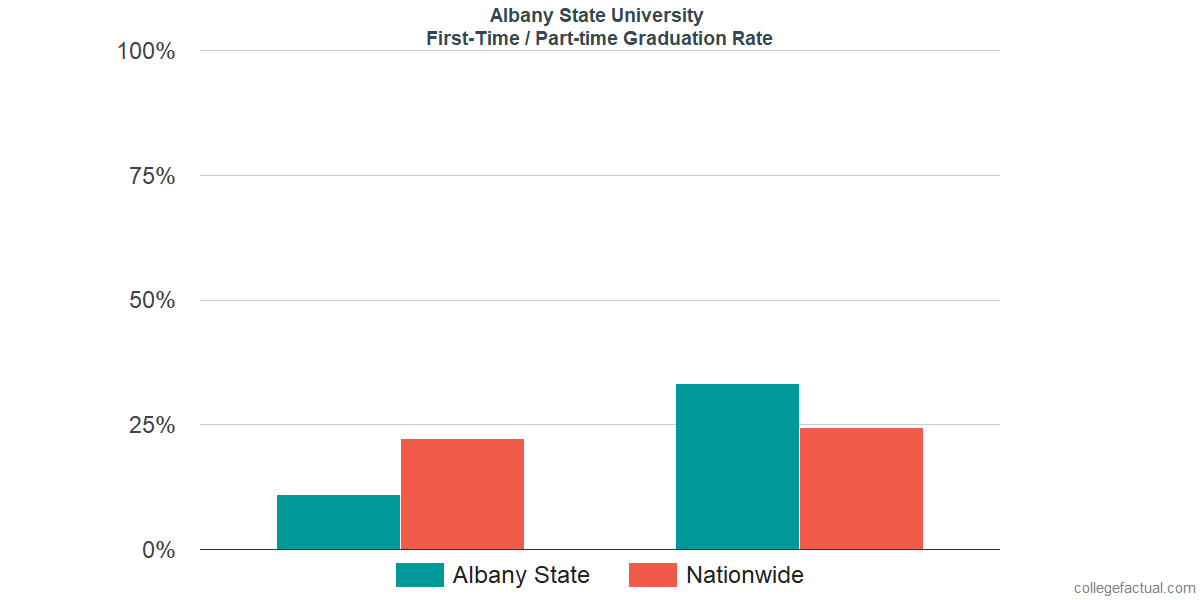 Graduation rates for first-time / part-time students at Albany State University
