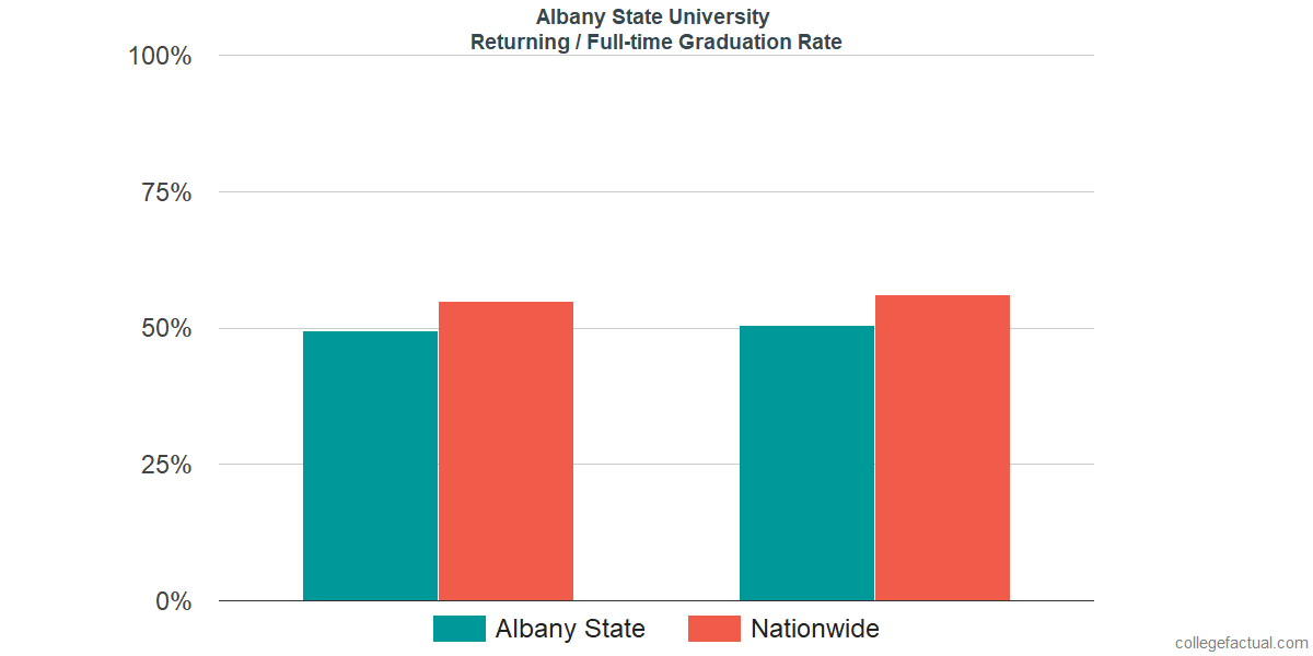 Graduation rates for returning / full-time students at Albany State University