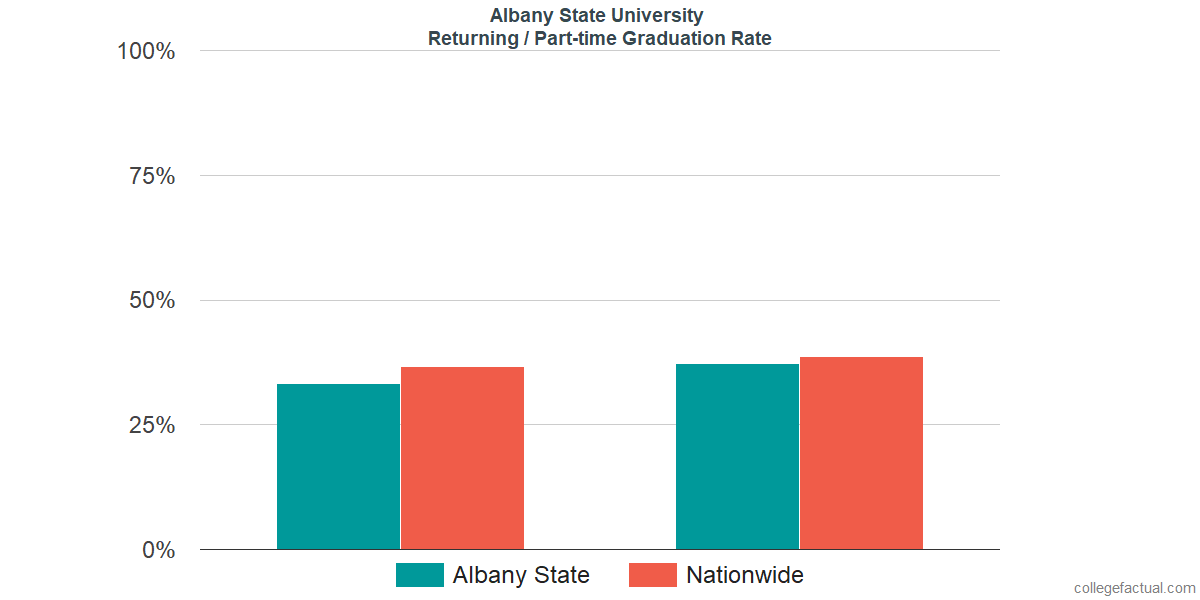 Graduation rates for returning / part-time students at Albany State University