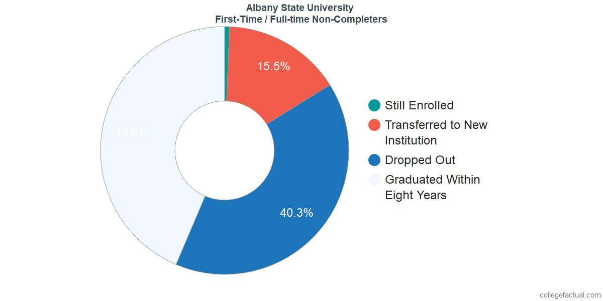 Non-completion rates for first-time / full-time students at Albany State University