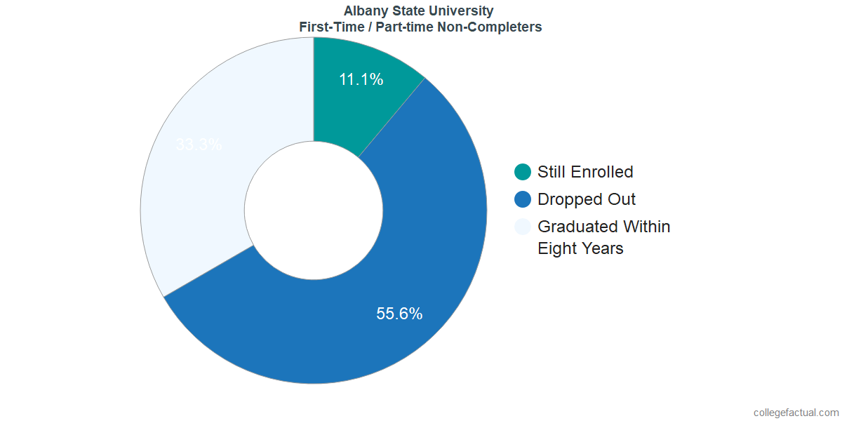 Non-completion rates for first-time / part-time students at Albany State University