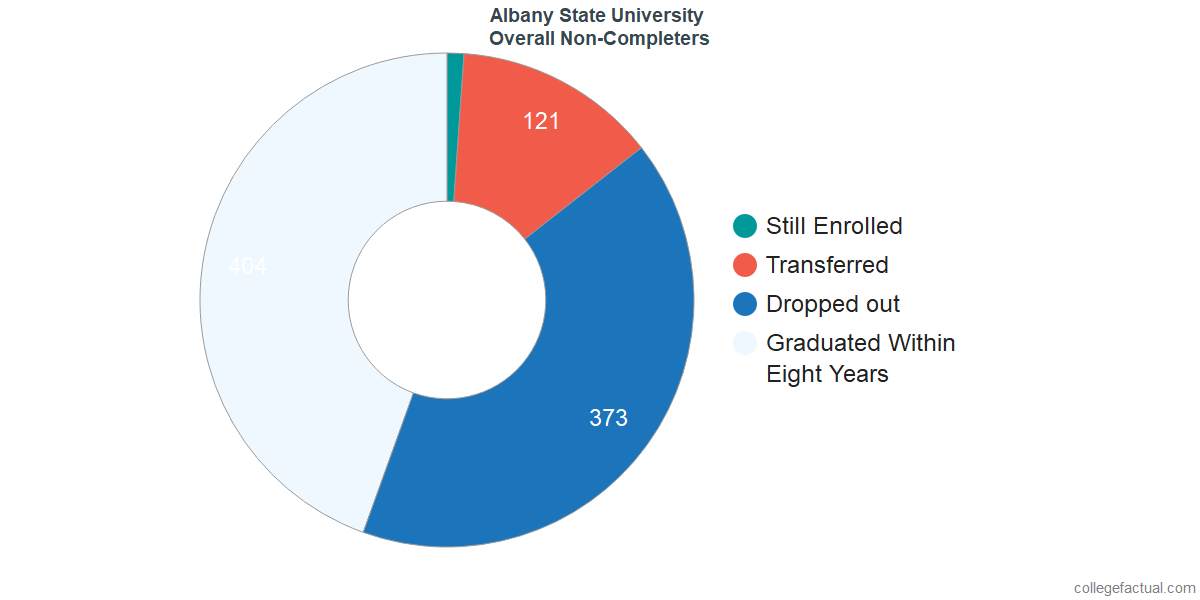 outcomes for students who failed to graduate from Albany State University