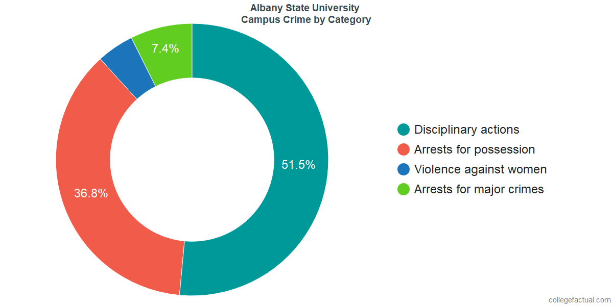 On-Campus Crime and Safety Incidents at Albany State University by Category