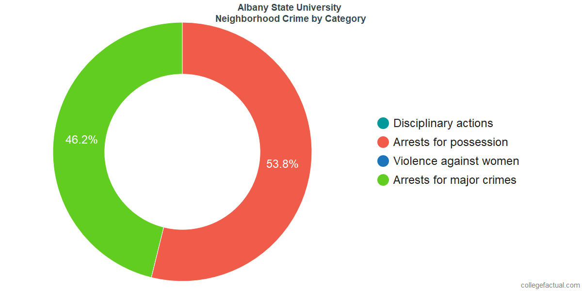 Albany Neighborhood Crime and Safety Incidents at Albany State University by Category