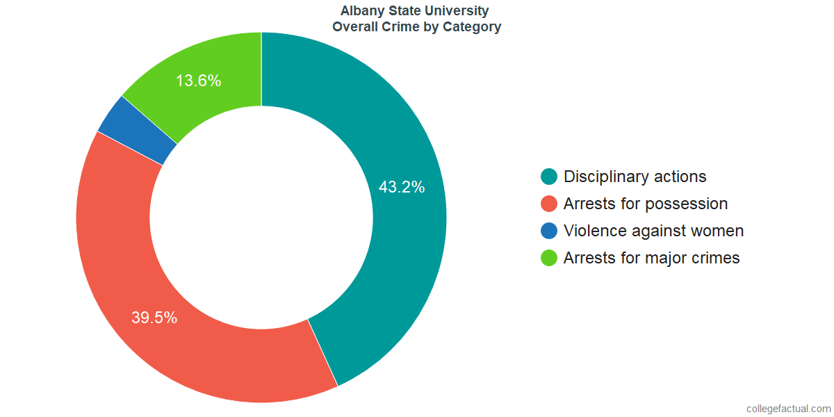 Overall Crime and Safety Incidents at Albany State University by Category