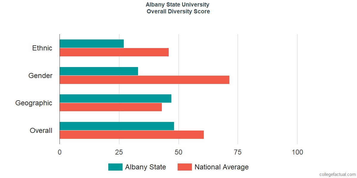 Overall Diversity at Albany State University