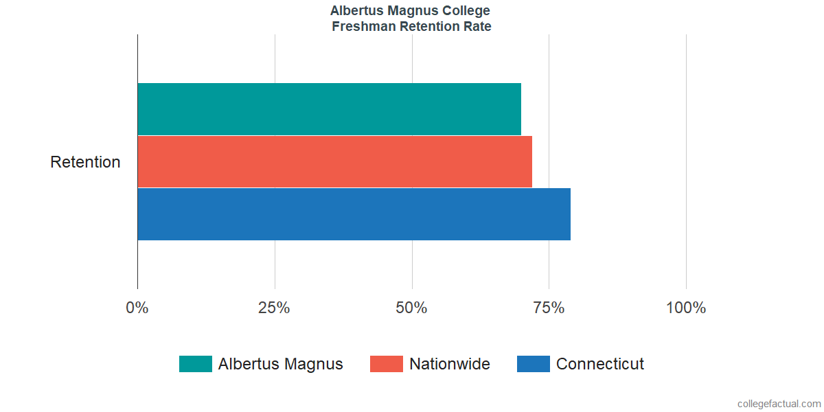 Freshman Retention Rate at Albertus Magnus College