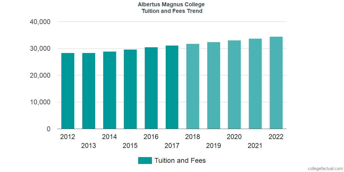 Tuition and Fees Trends at Albertus Magnus College