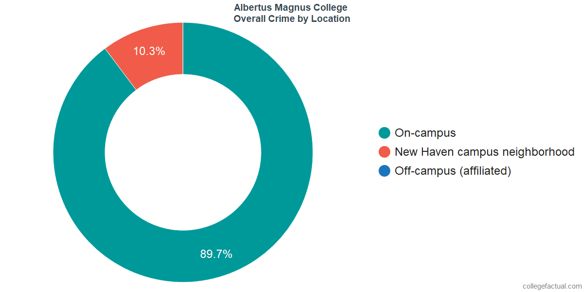 Overall Crime and Safety Incidents at Albertus Magnus College by Location
