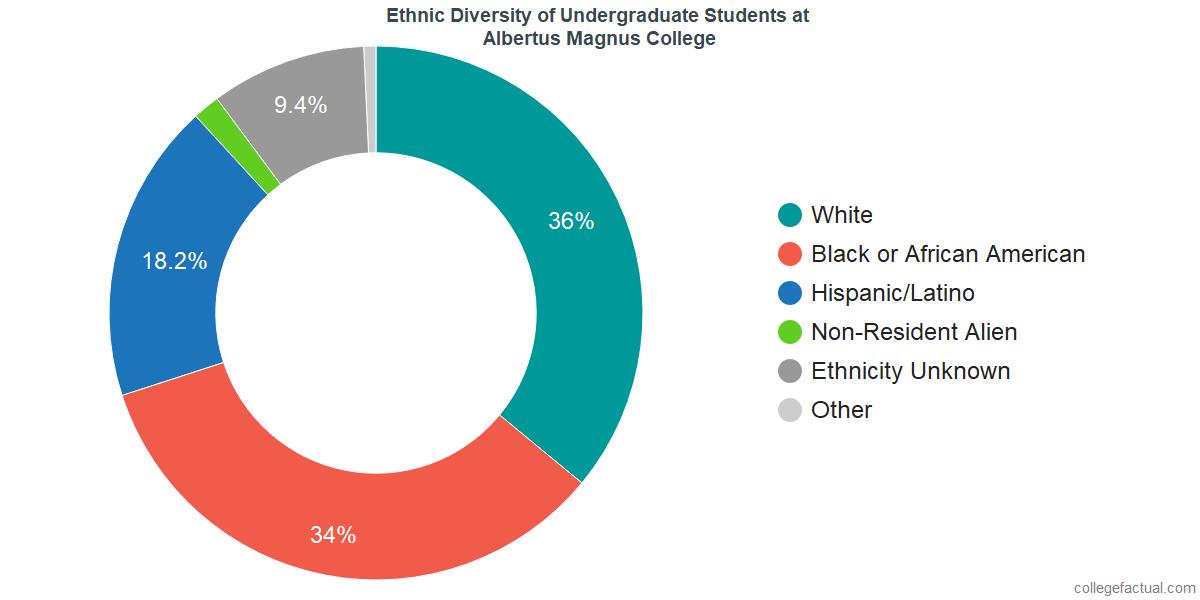 Ethnic Diversity of Undergraduates at Albertus Magnus College
