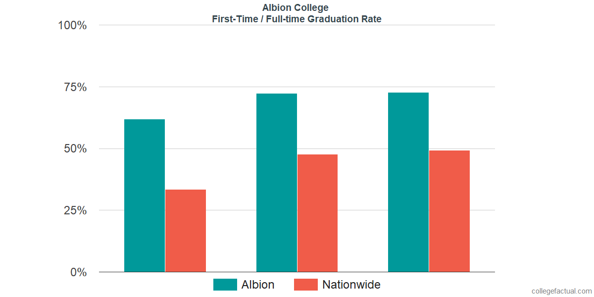 Graduation rates for first-time / full-time students at Albion College