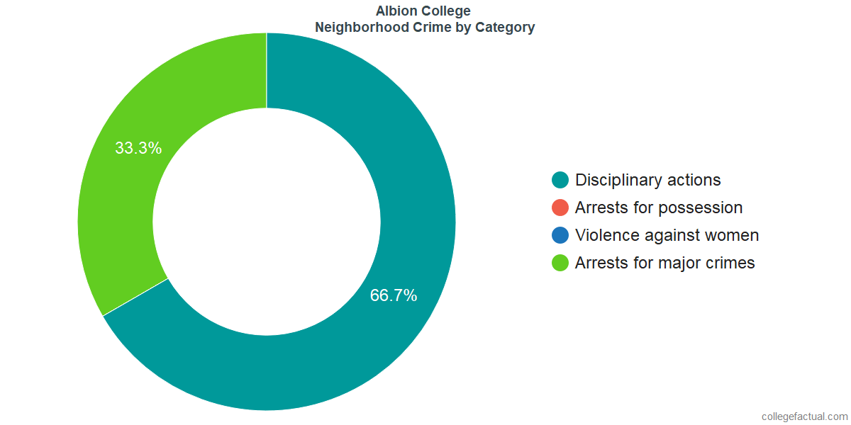 Albion Neighborhood Crime and Safety Incidents at Albion College by Category