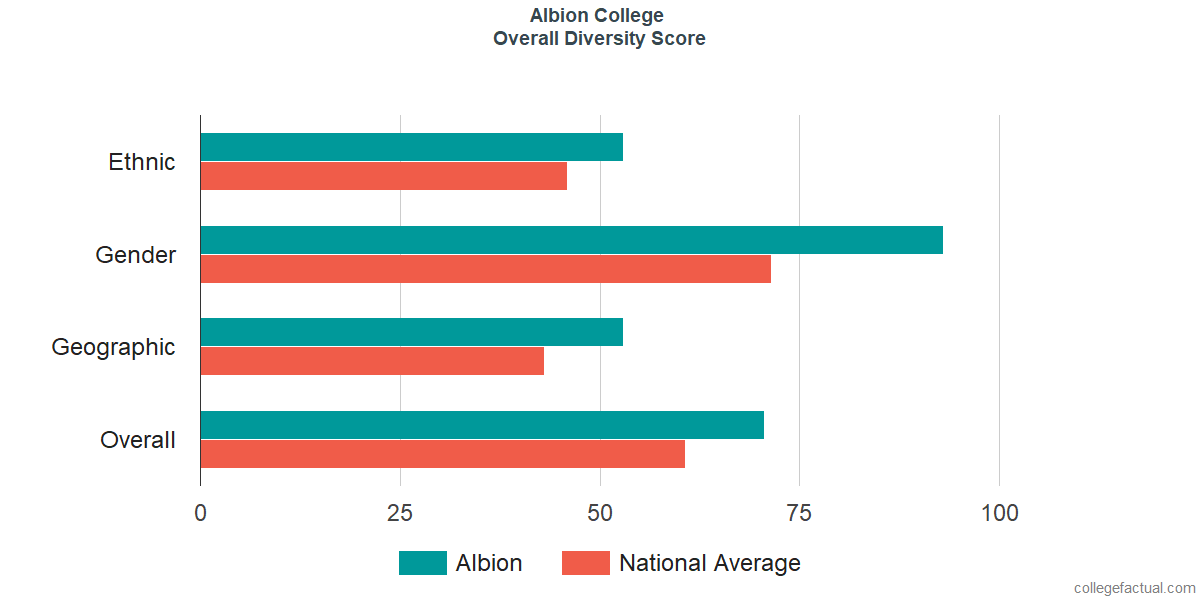 Overall Diversity at Albion College