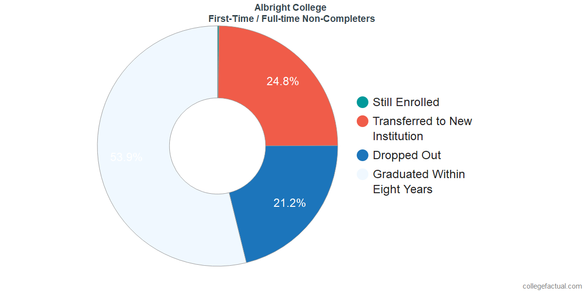 Non-completion rates for first-time / full-time students at Albright College