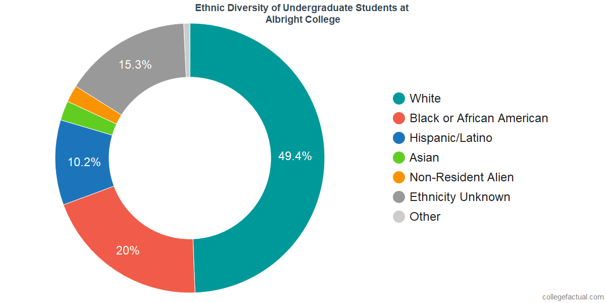 Ethnic Diversity of Undergraduates at Albright College