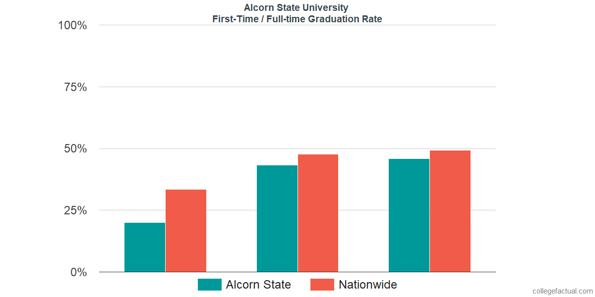 Graduation rates for first-time / full-time students at Alcorn State University