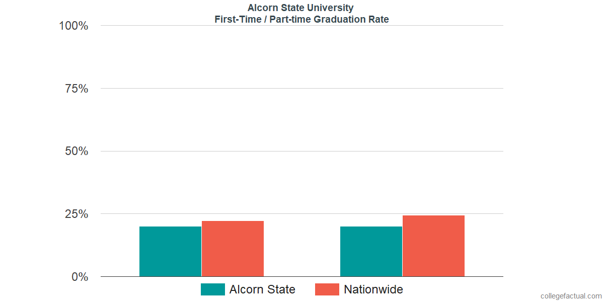 Graduation rates for first-time / part-time students at Alcorn State University