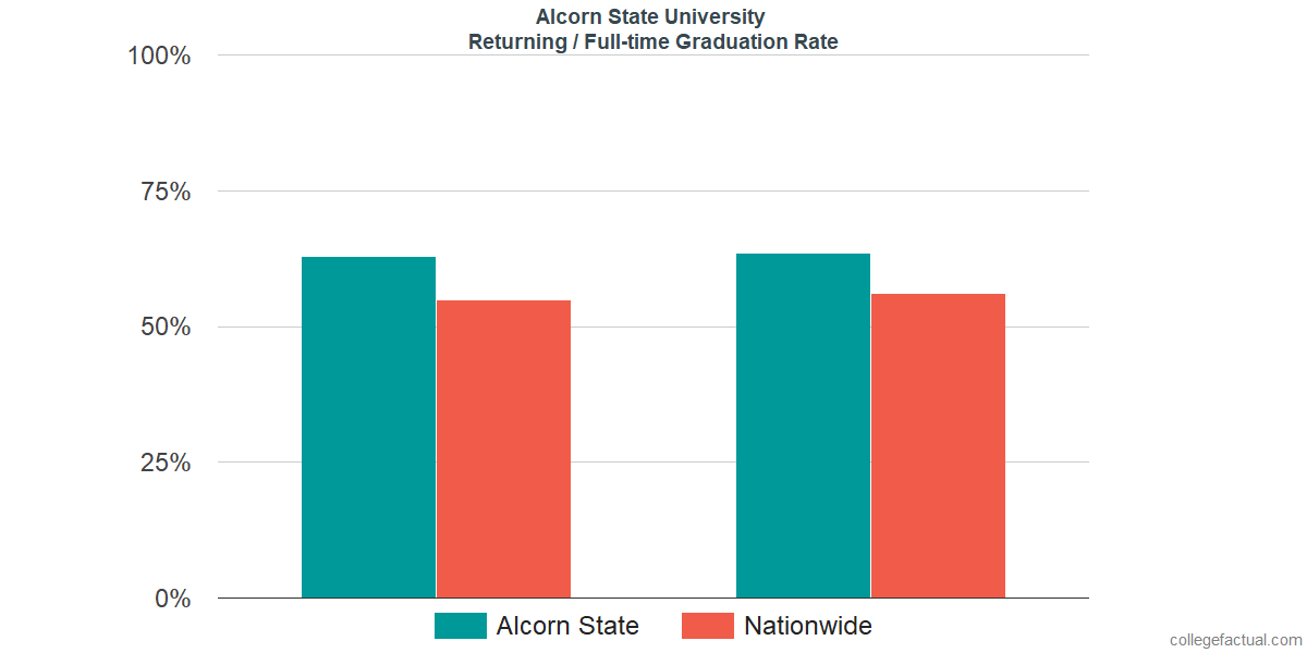 Graduation rates for returning / full-time students at Alcorn State University