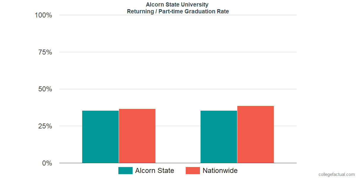 Graduation rates for returning / part-time students at Alcorn State University
