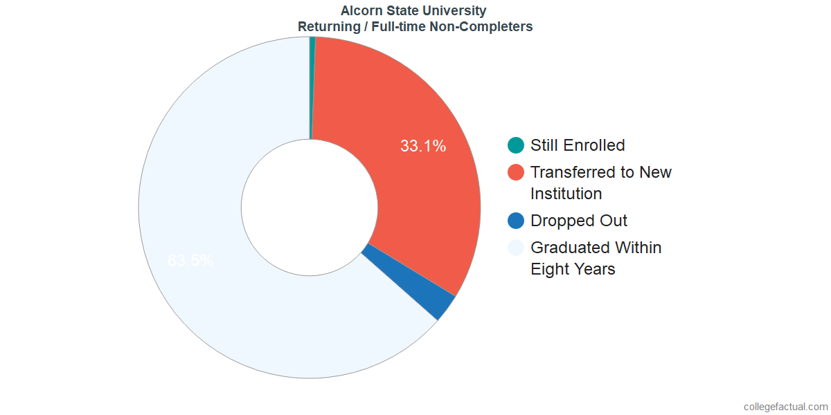 Non-completion rates for returning / full-time students at Alcorn State University