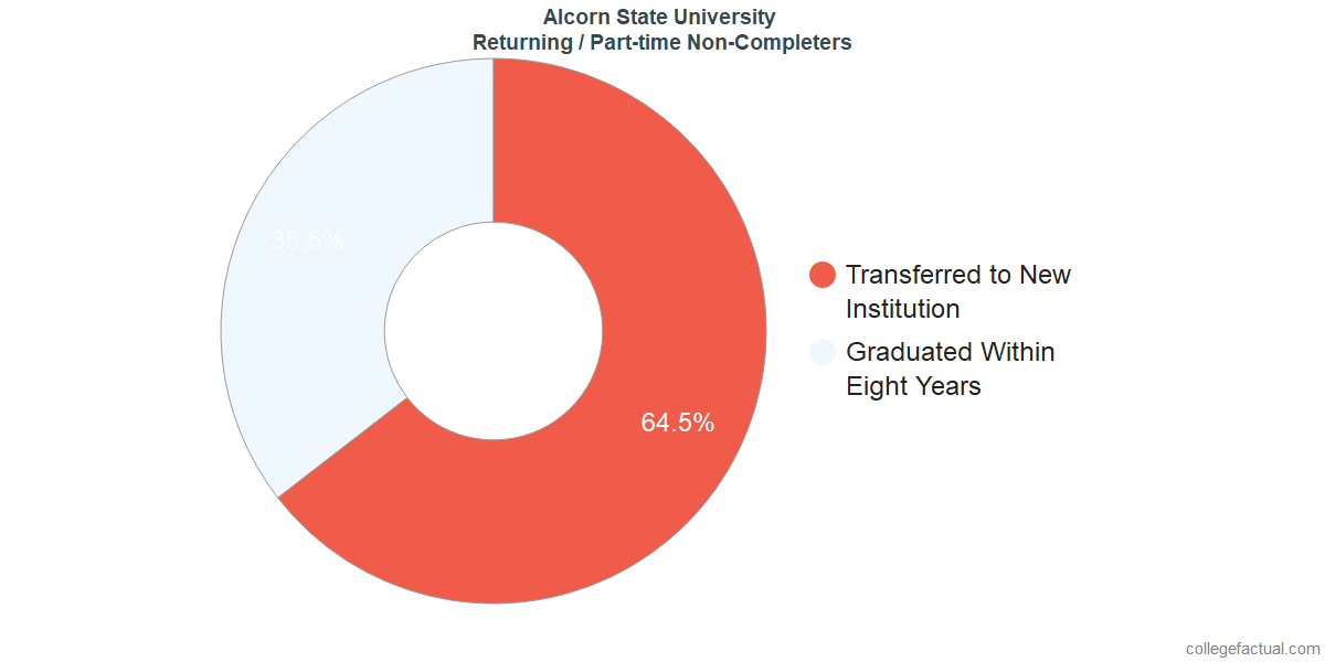 Non-completion rates for returning / part-time students at Alcorn State University