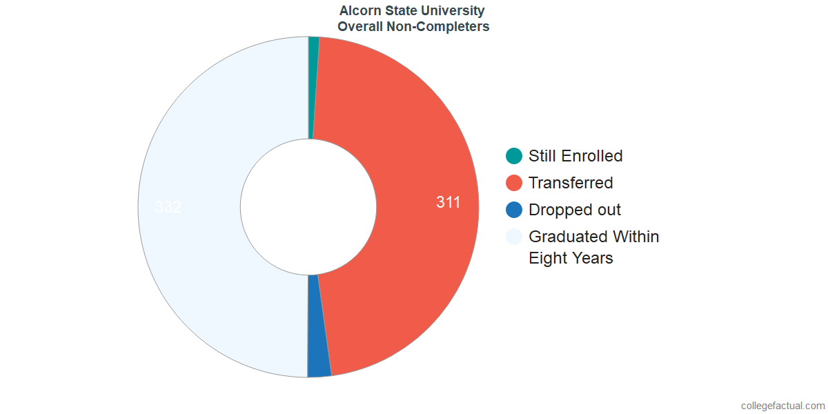 dropouts & other students who failed to graduate from Alcorn State University