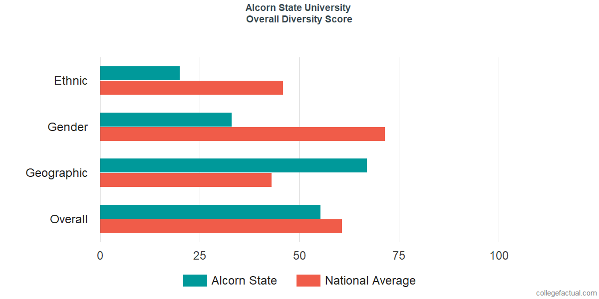 Overall Diversity at Alcorn State University